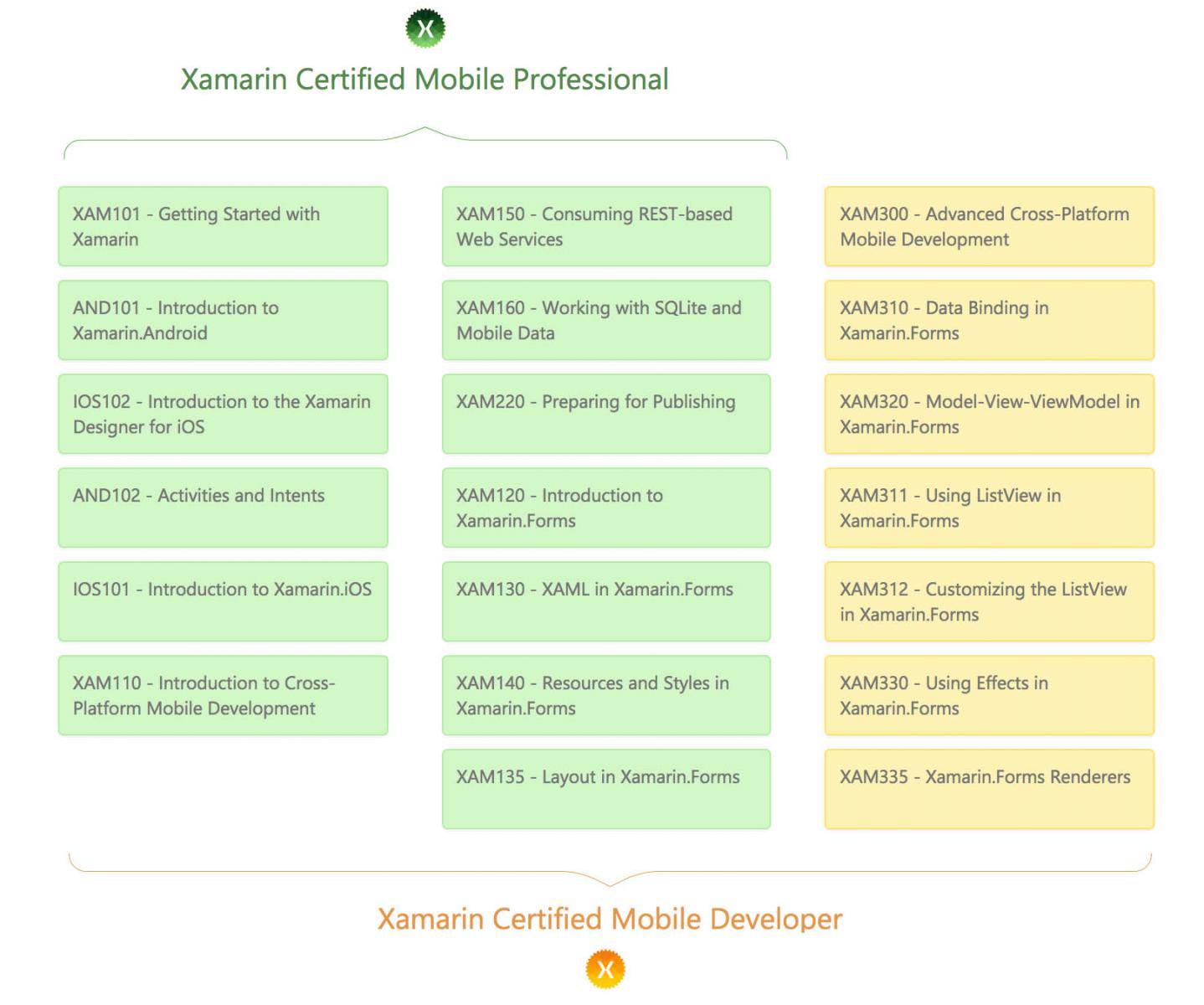 Xamarin Certified Mobile Professional